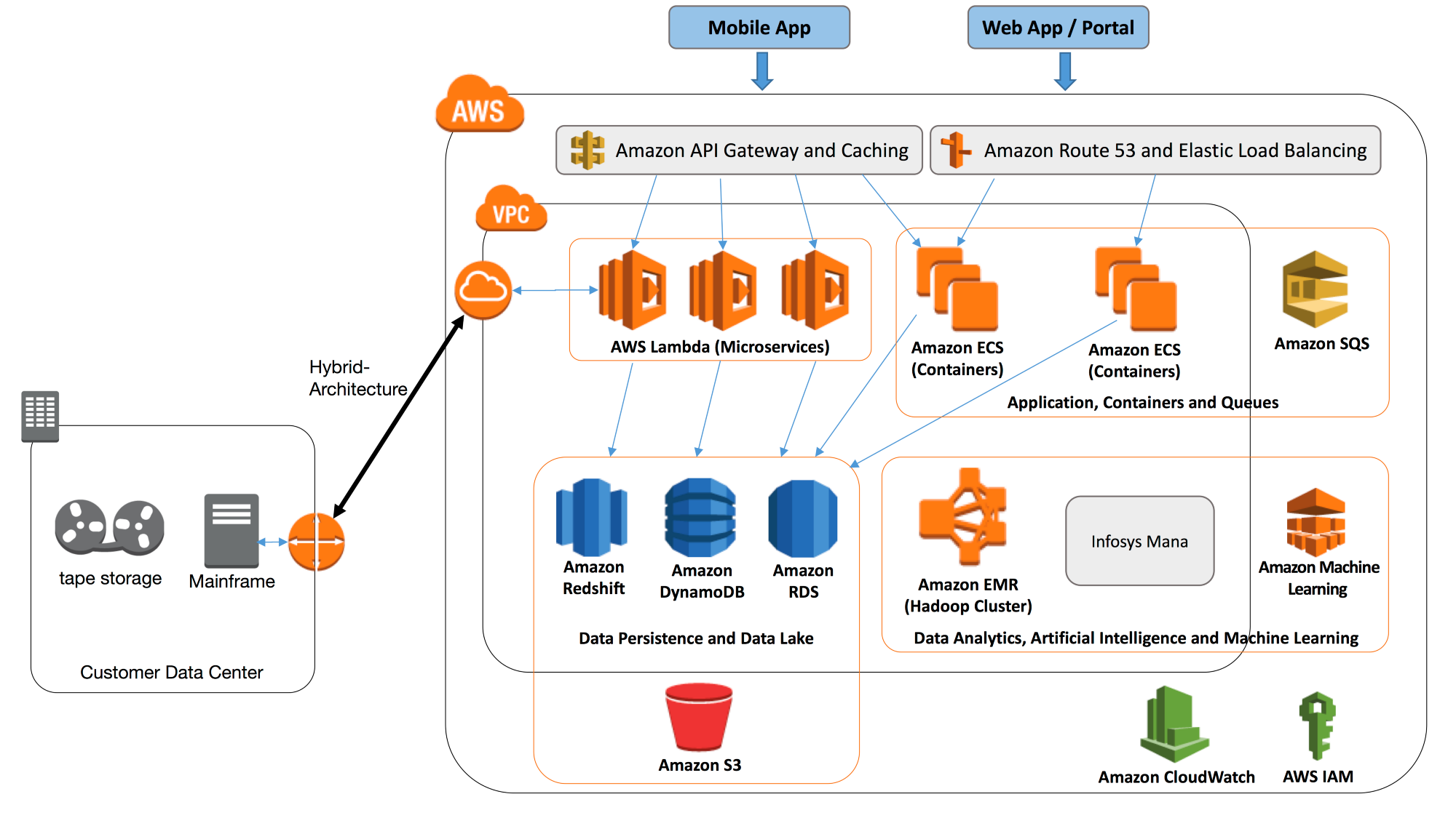 Yes You Can Migrate Your Mainframe To The Cloud Aws