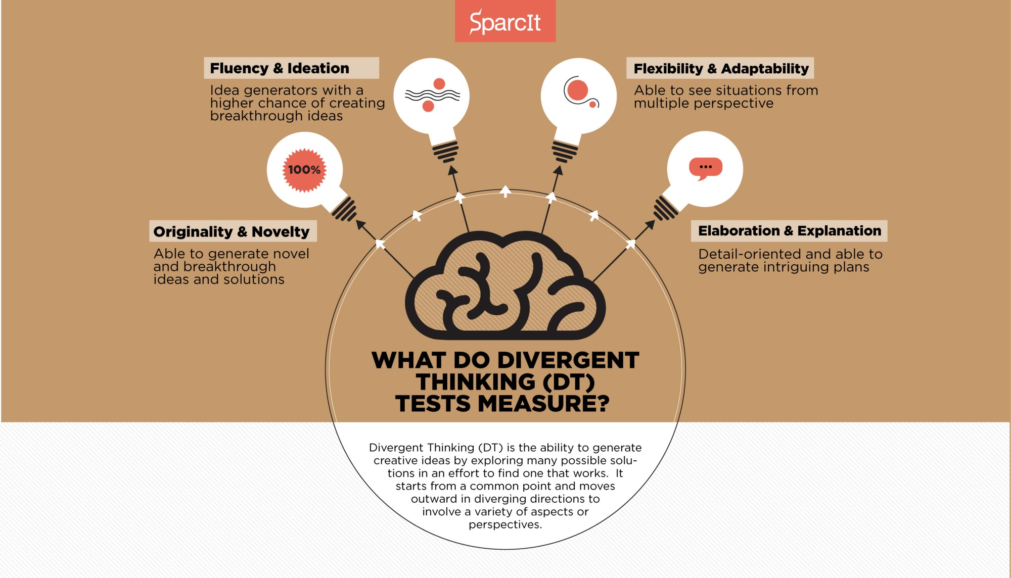 photo How to Practice Divergent Thinking