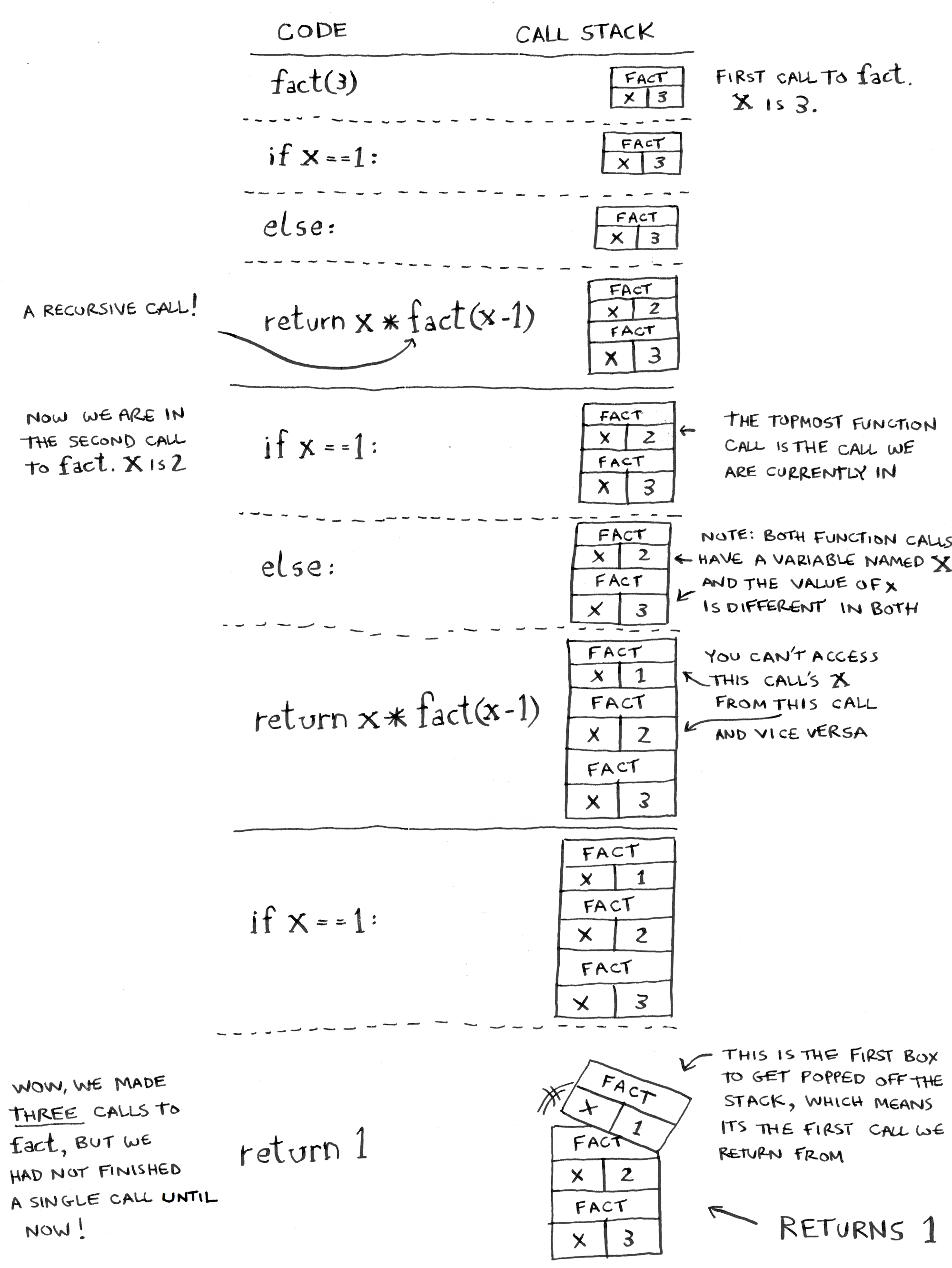 How Recursion Works Explained With Flowcharts And A Video