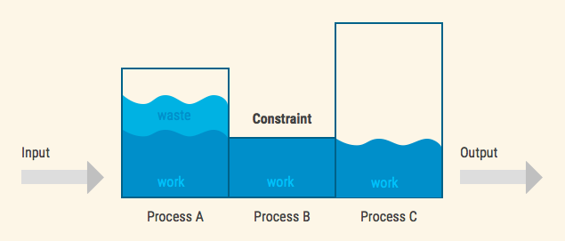 Overloading the constraint leads to waste