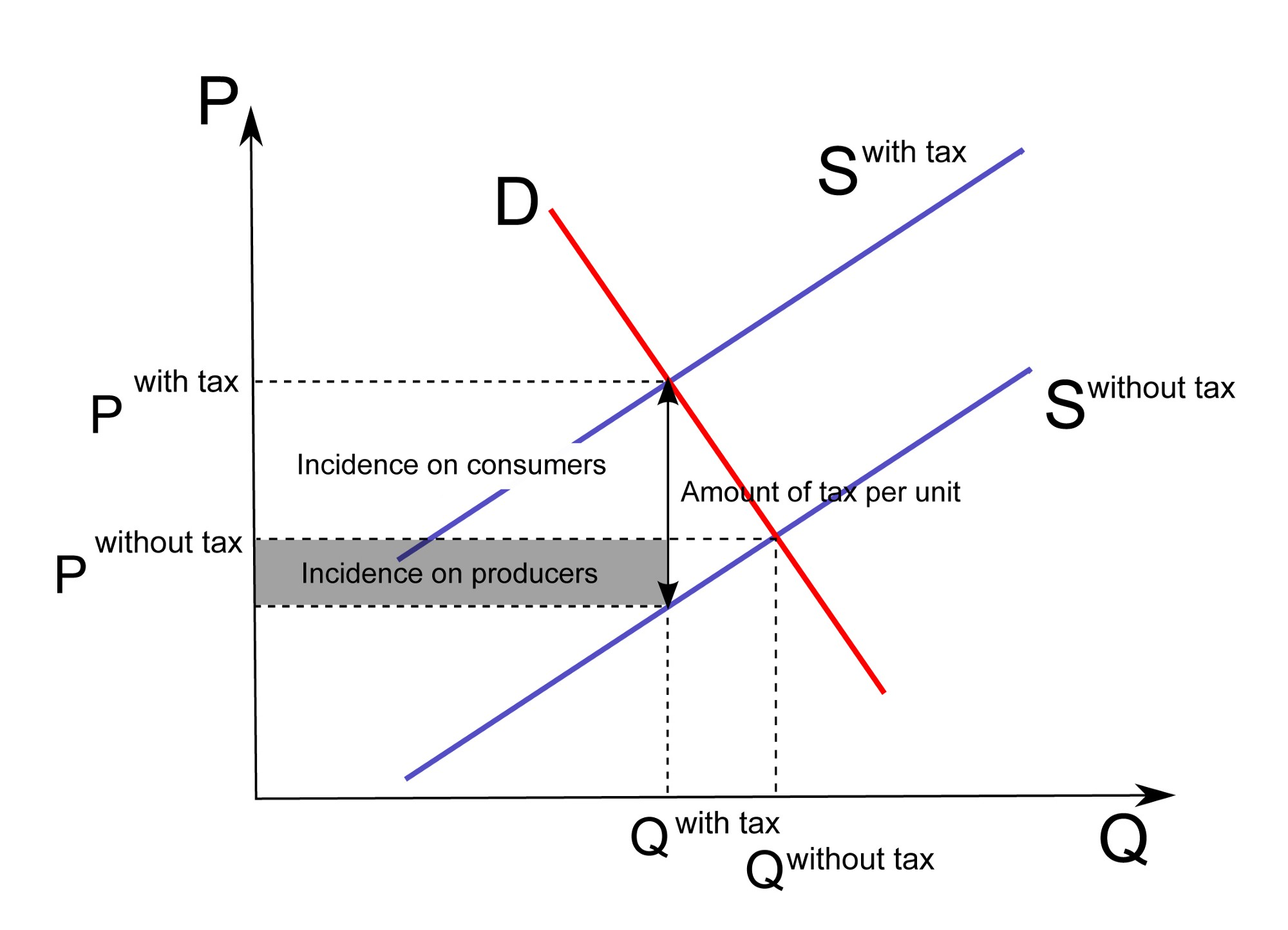 Who will pay for a ludicrous wall stanfordcddrl medium wikipedia tax incidence mixed a diagram showing the incidence of tax of consumers and producers where supply and demand are neither very inelastic nor pooptronica Choice Image