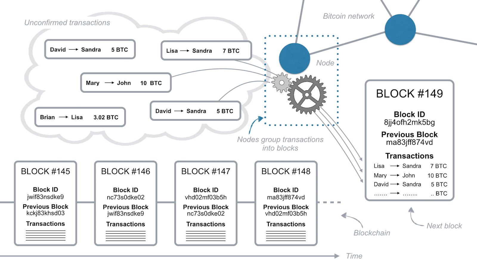 how does the blockchain work   u2013 member feature stories