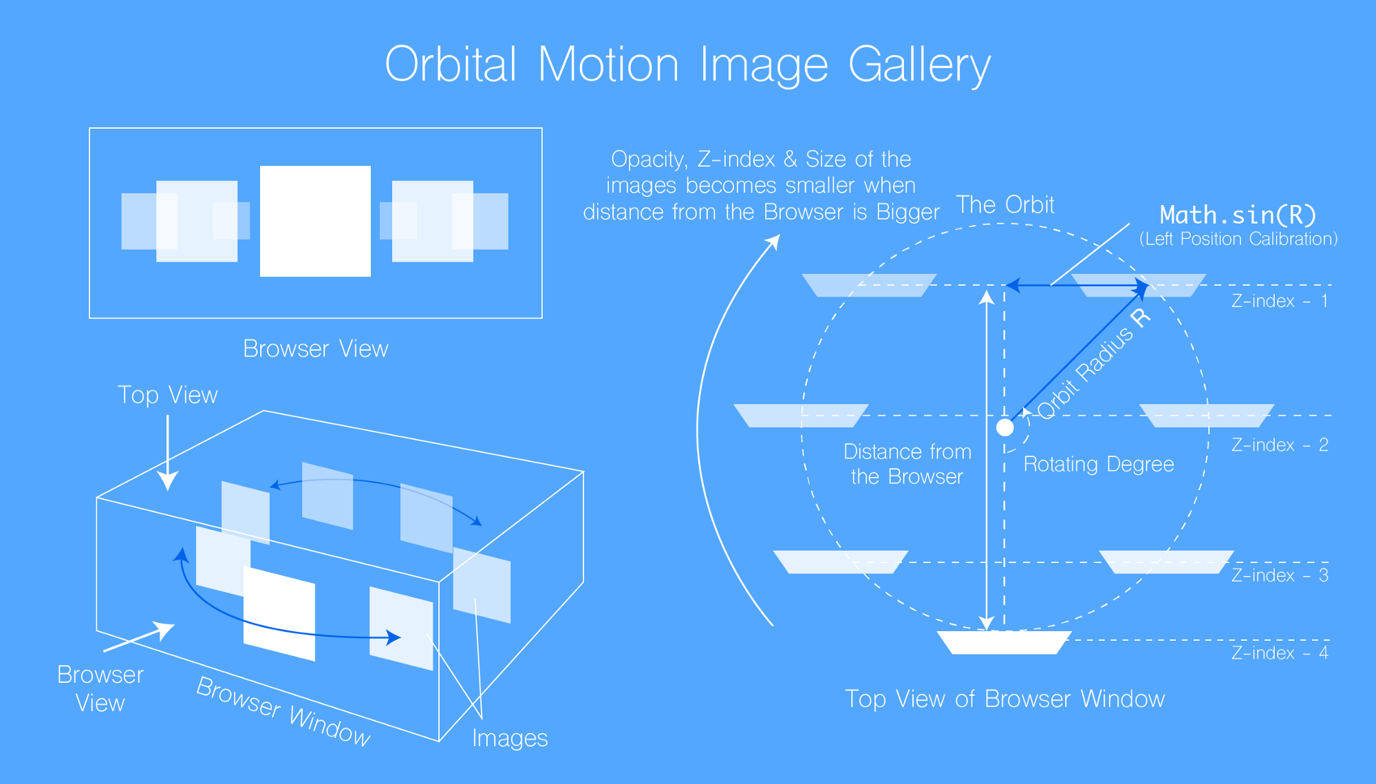 Structure of the Orbital Image Gallery