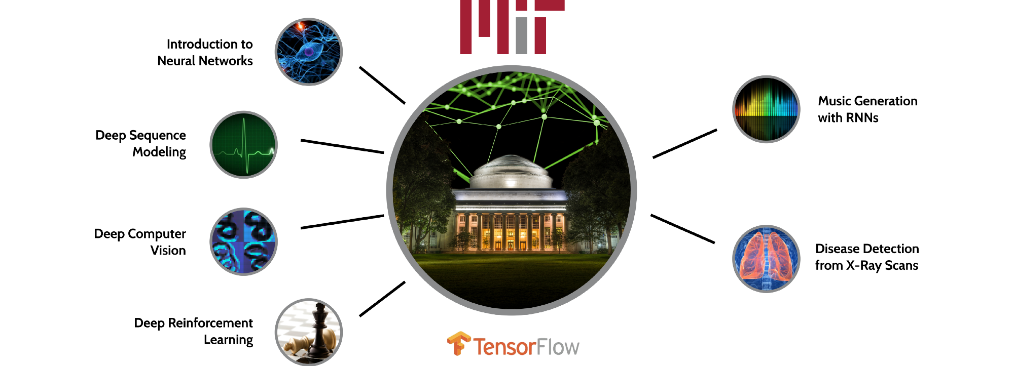 MIT 6.S191: Introduction to Deep Learning