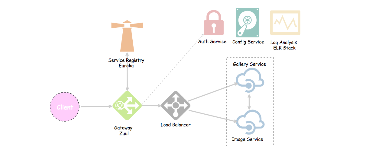 Microservices with Spring Boot — Creating our Microserivces