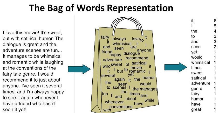 Figure 2: Bag of Words [2]