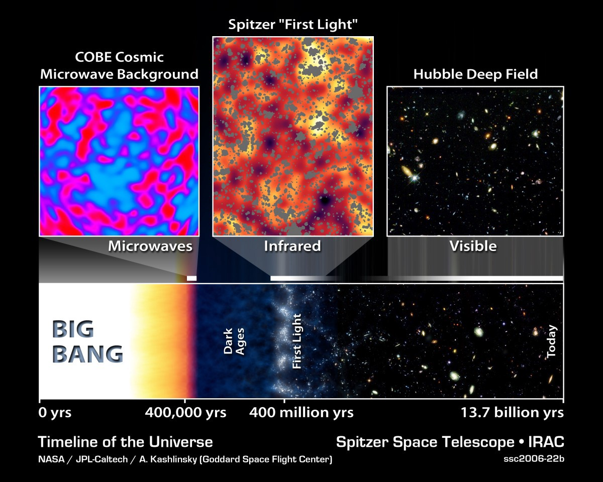 Cosmic neutrinos detected, confirming the Big Bang's last great prediction