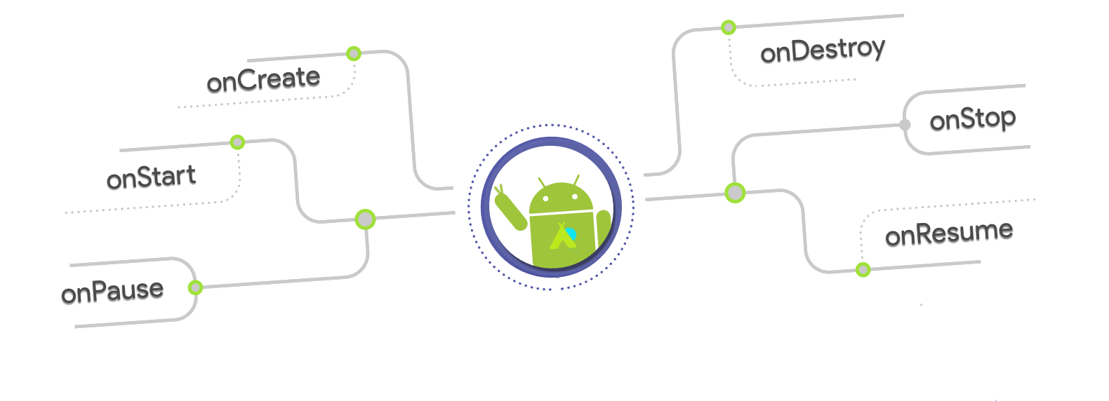 Android: Building self-contained, lifecycle aware testable components