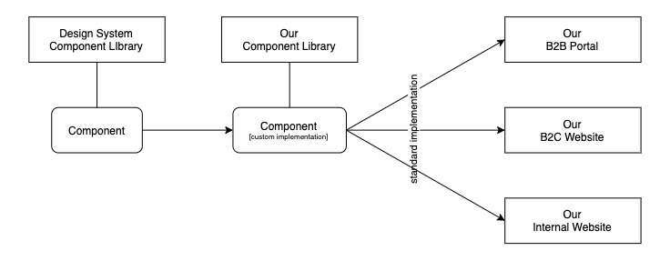 Multiple applications using the same custom implementation, abstracted from a 3rd party component.
