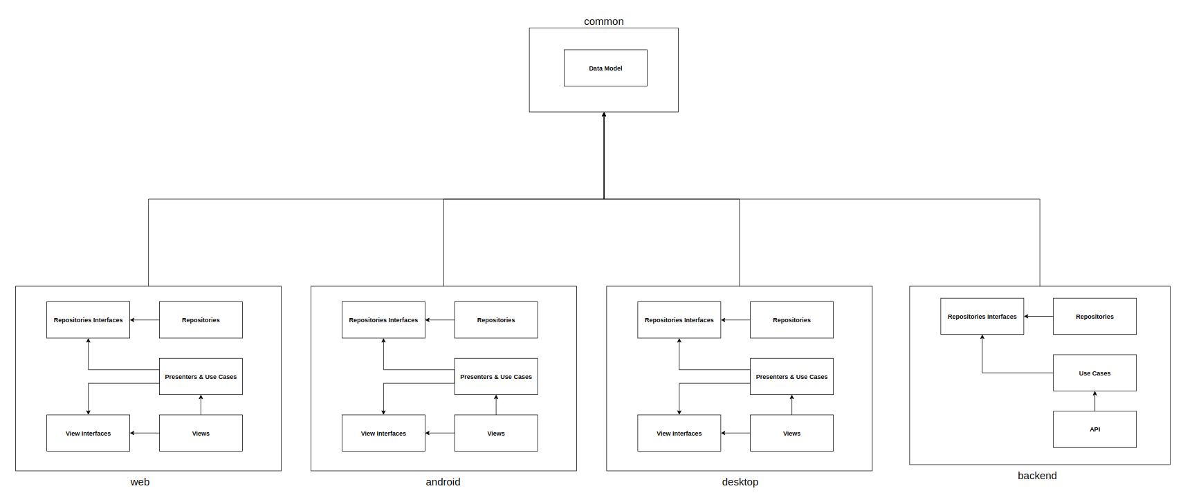 Effective Architecture For Multiplatform Native Development In Kotlin Sha1 Block Diagram Except Data Model Common Can Also Include Other Elements That Are Needed All Modules Do We Need Function To Calculate Hash Improve Api