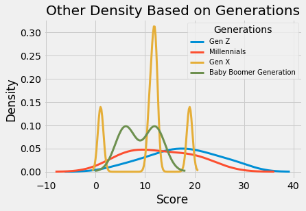 Density plot of Scores based on Generations for Males, Females and Other Genders