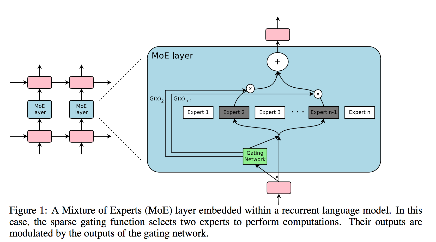 Google Brain's new super fast and highly accurate AI: the Mixture of Experts Layer.