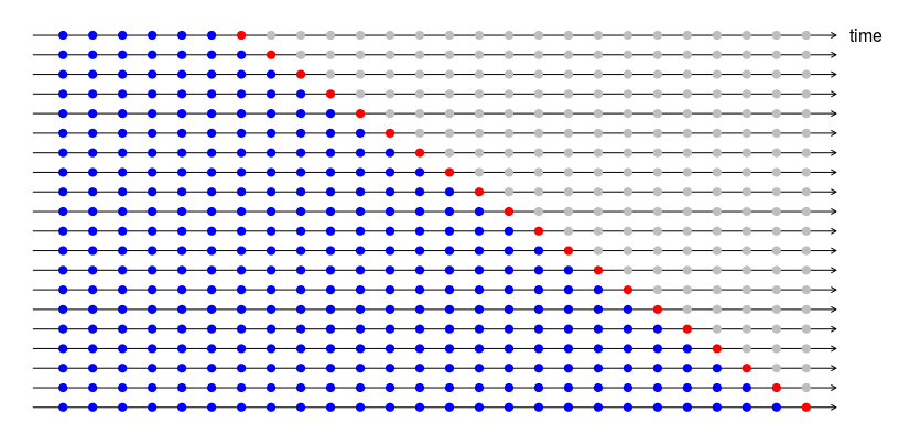 Each row represents an example. The blue dots represent users' past behaviour over time. The red dot represents if they have churned or stayed Source