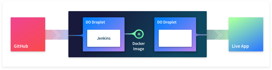 Deployment workflow with Docker and 2 DO droplets