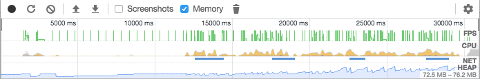 Chrome Memory and CPU profiler
