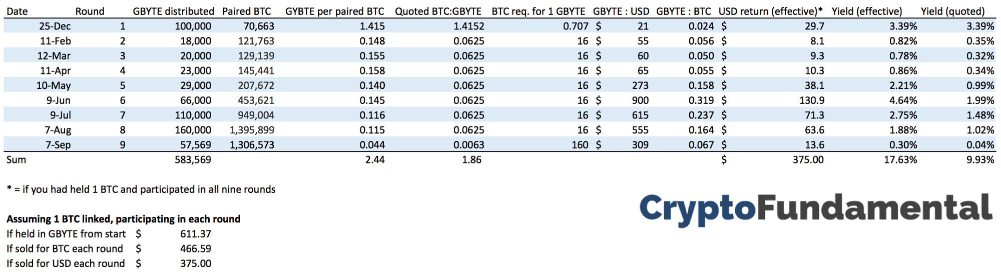 Crypto dividends analyzing byteballs airdrops and yield in actuality 13m btc had been linked in the previous 8 rounds so the average yield was generally much higher i summarize this in the below table ccuart Image collections