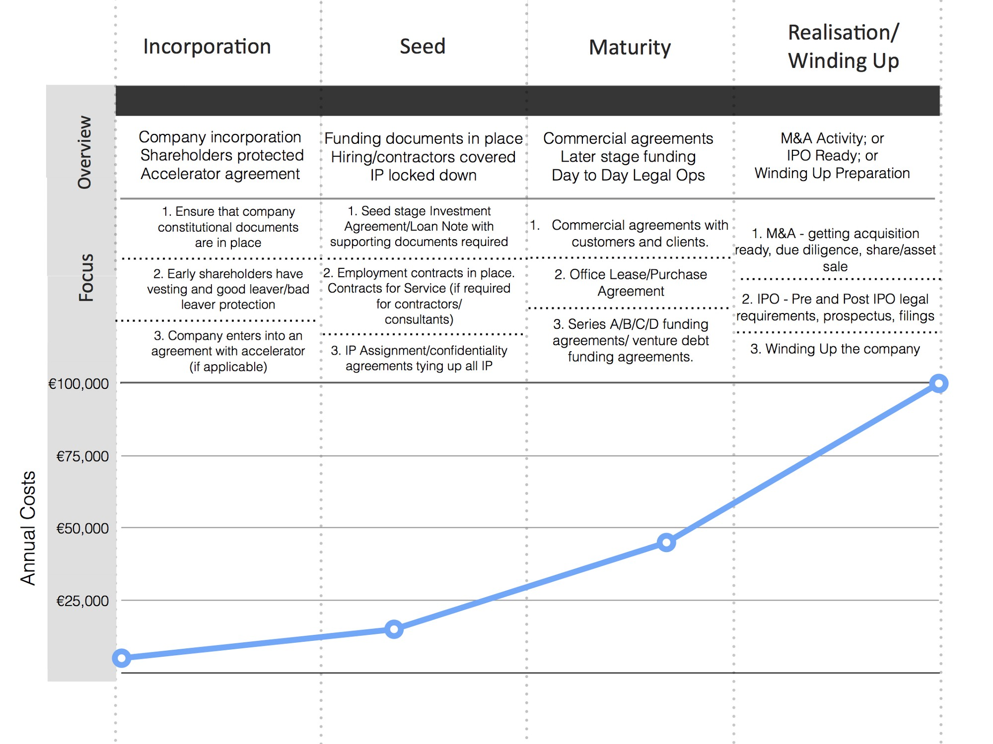 The Legal Life Cycle Of A Startup Soundwave Stories Medium