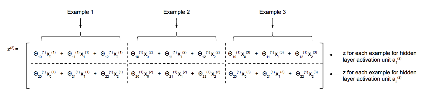 Under The Hood of Neural Network Forward Propagation — The Dreaded ...