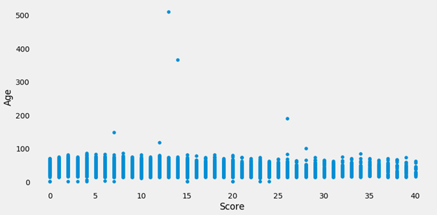 Identifying age outliers in with the data