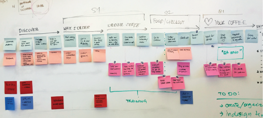 Easier better faster stronger one design community medium our initial blueprint showing customer and staff actions touchpoints experience stages is complete but as a whiteboard and stickies draft malvernweather Choice Image