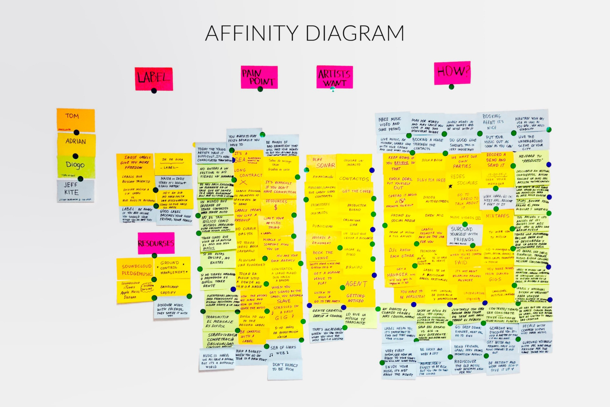 Beastgig an app that helps emerging bands and artists make a sold i put all the insights into the affinity diagram empathy map and mind map to build a ux strategy blueprint and user stories malvernweather Images