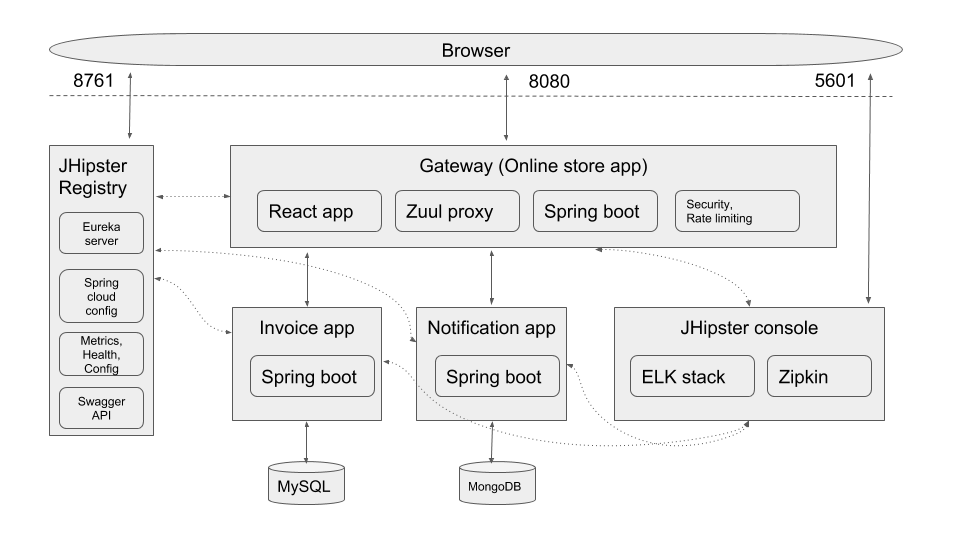 Microservice application architecture