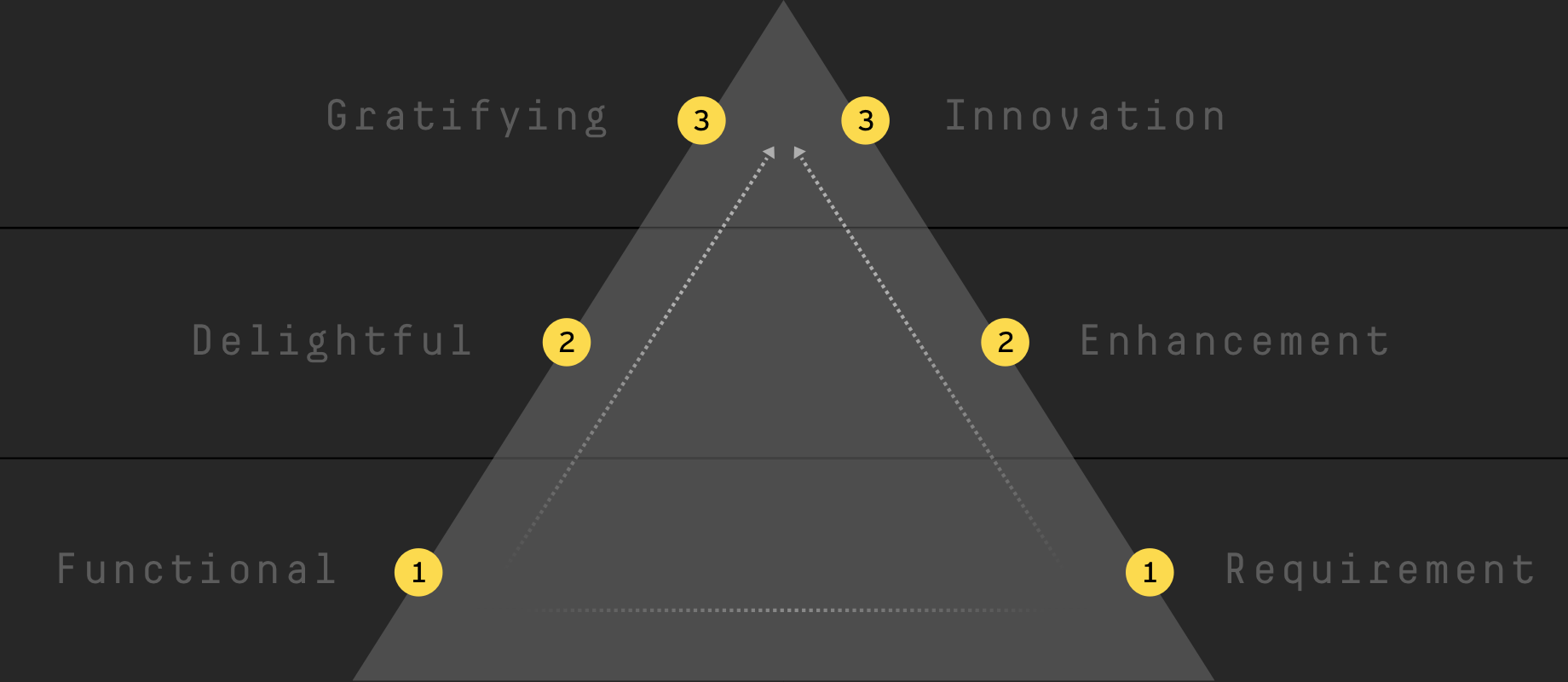 Function And Delight How To Facilitate Better Product Feature Ideation