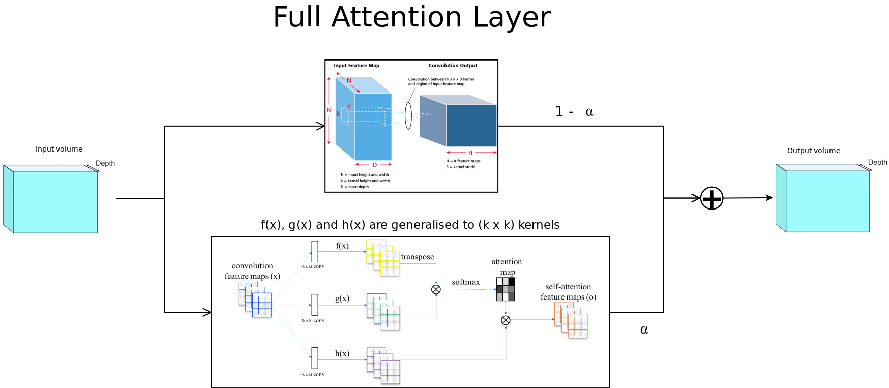 proposed full attention layer