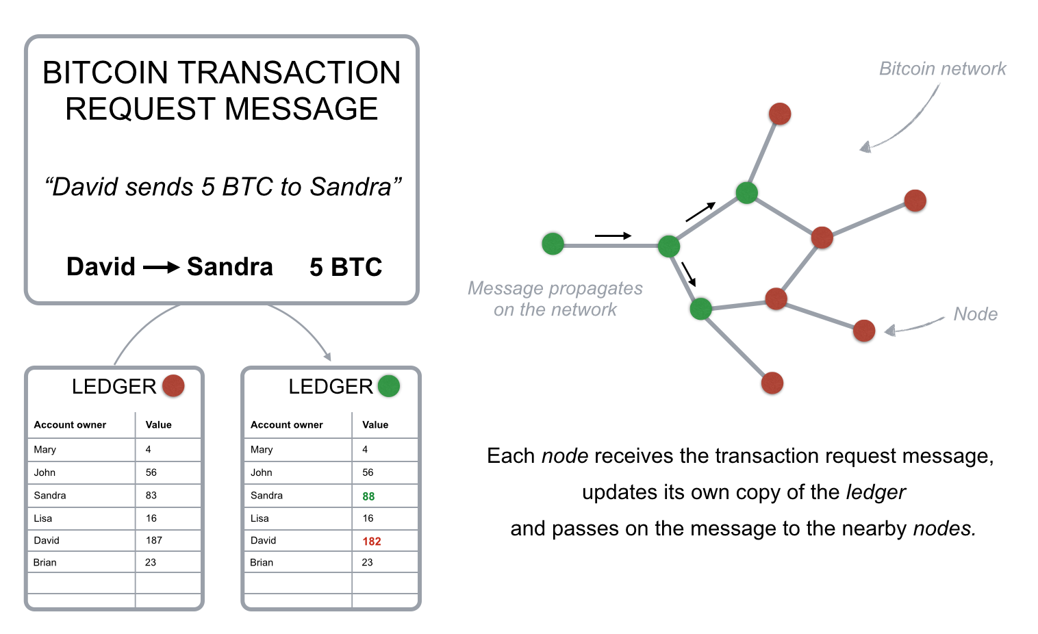 How Does The Blockchain Work Member Feature Stories Medium Logic Network Diagram Example Fig 2 Transaction Request Message Simplified