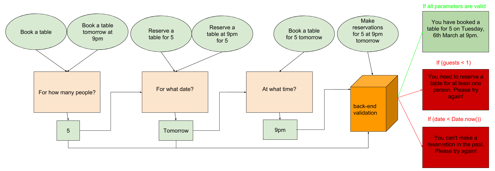 Dialogflow Restaurant Chatbot Tutorial 5 Chatbots Life Process Flow Diagram The Now Illustrates When Back End Is Called And What Are Possible Responses Depending On Validation