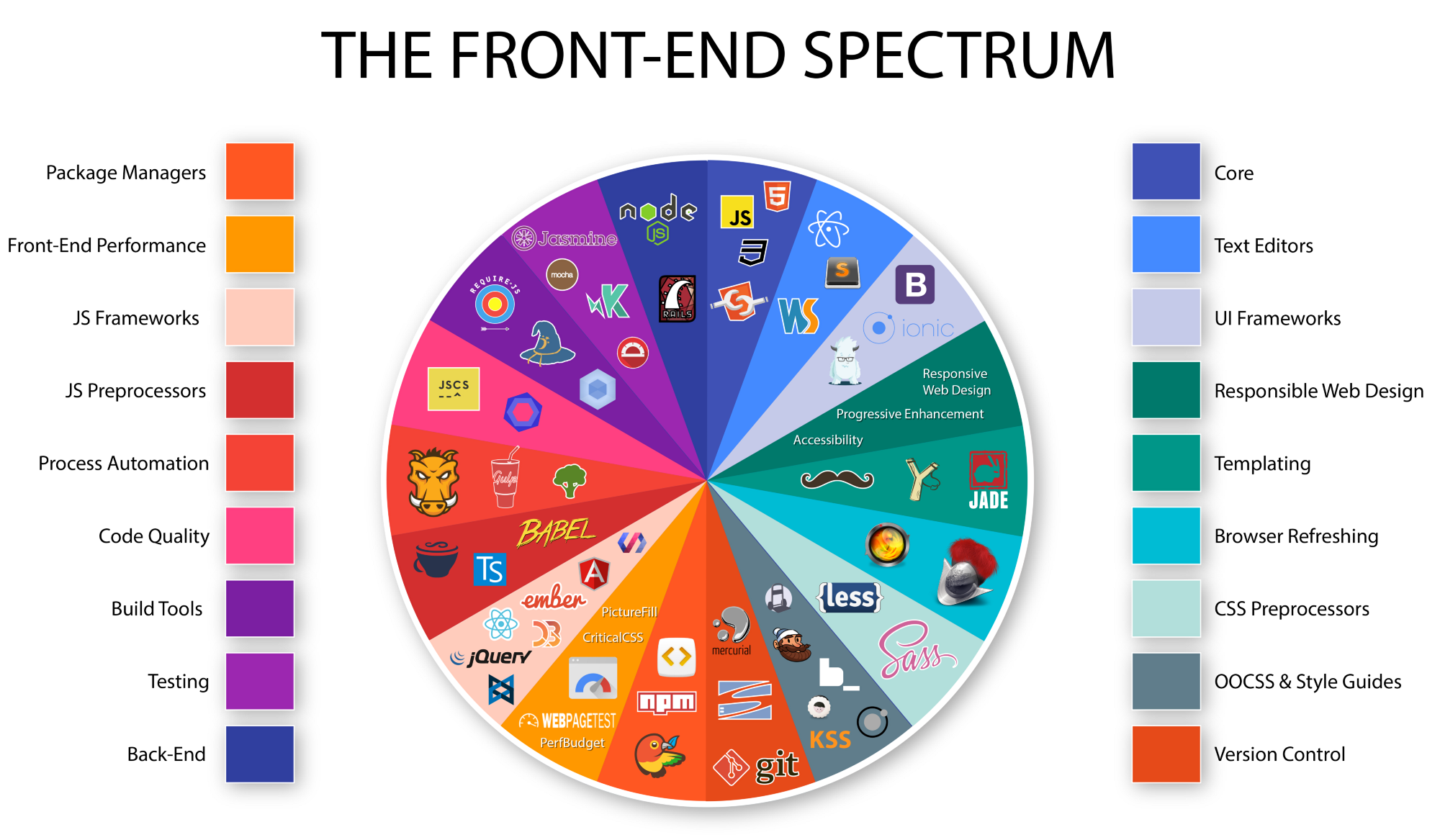 the front-end spectrum
