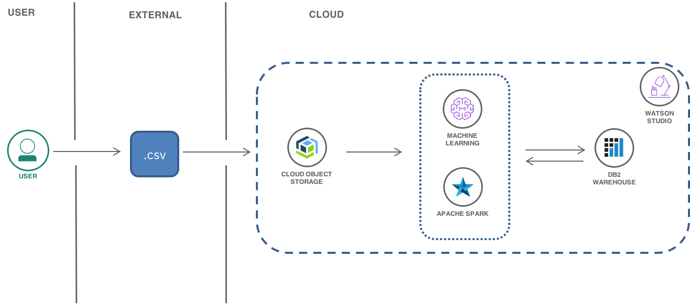 The journey of a machine learning model from building to retraining architecture diagram in this post the famous iris flower data set izmirmasajfo