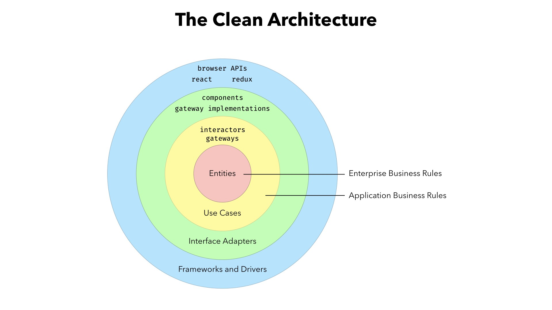 How to write robust apps every time using the clean architecture divide the systems composition into layers with distinct and well defined roles and restrain the relationships between entities in different layers ccuart Choice Image