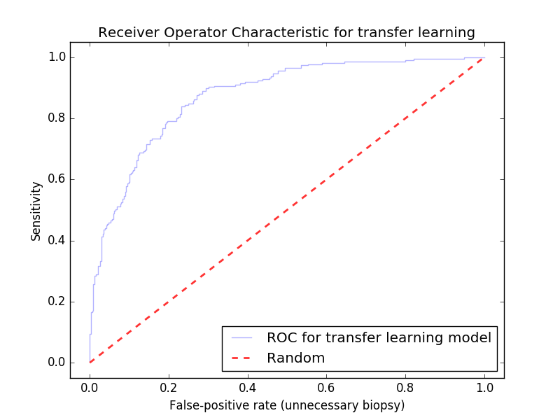 This ROC curve for our model on the holdout set. It achieves .86 AUC with no preprocessing techniques applied and achieved an 80% test accuracy with a 60/40 benign/malignant data split. Running this classifier with a large dataset (100k+ images) been known to yield AUCs as high as .96.