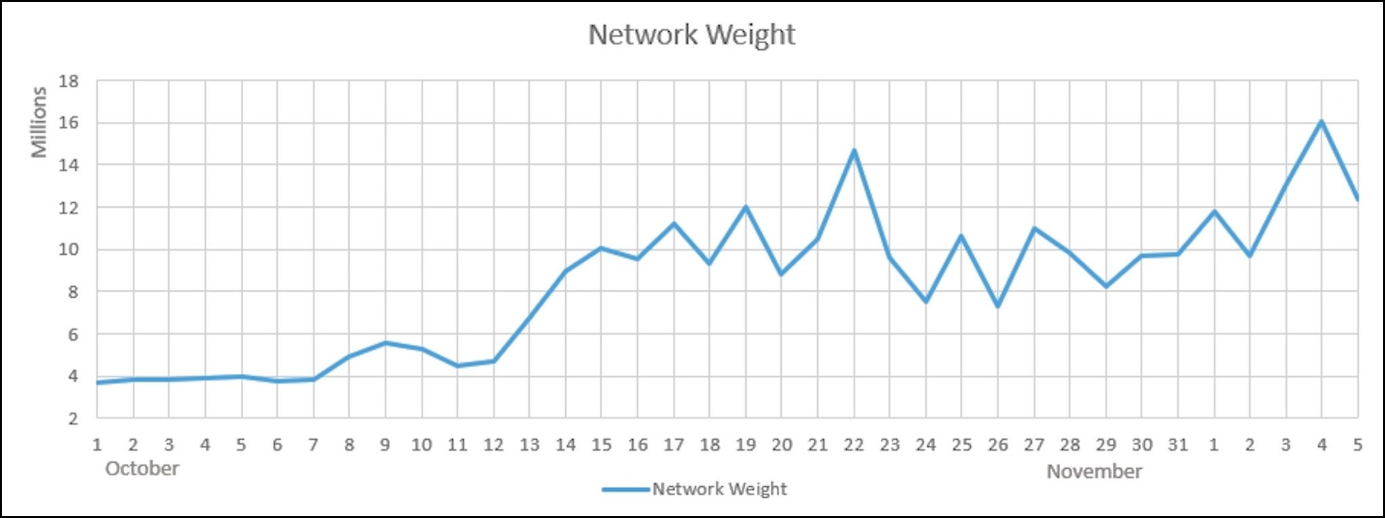Qtum mainnet results october 30 november 5 jackson belove medium the network weight chart shows end of day utc values geenschuldenfo Image collections