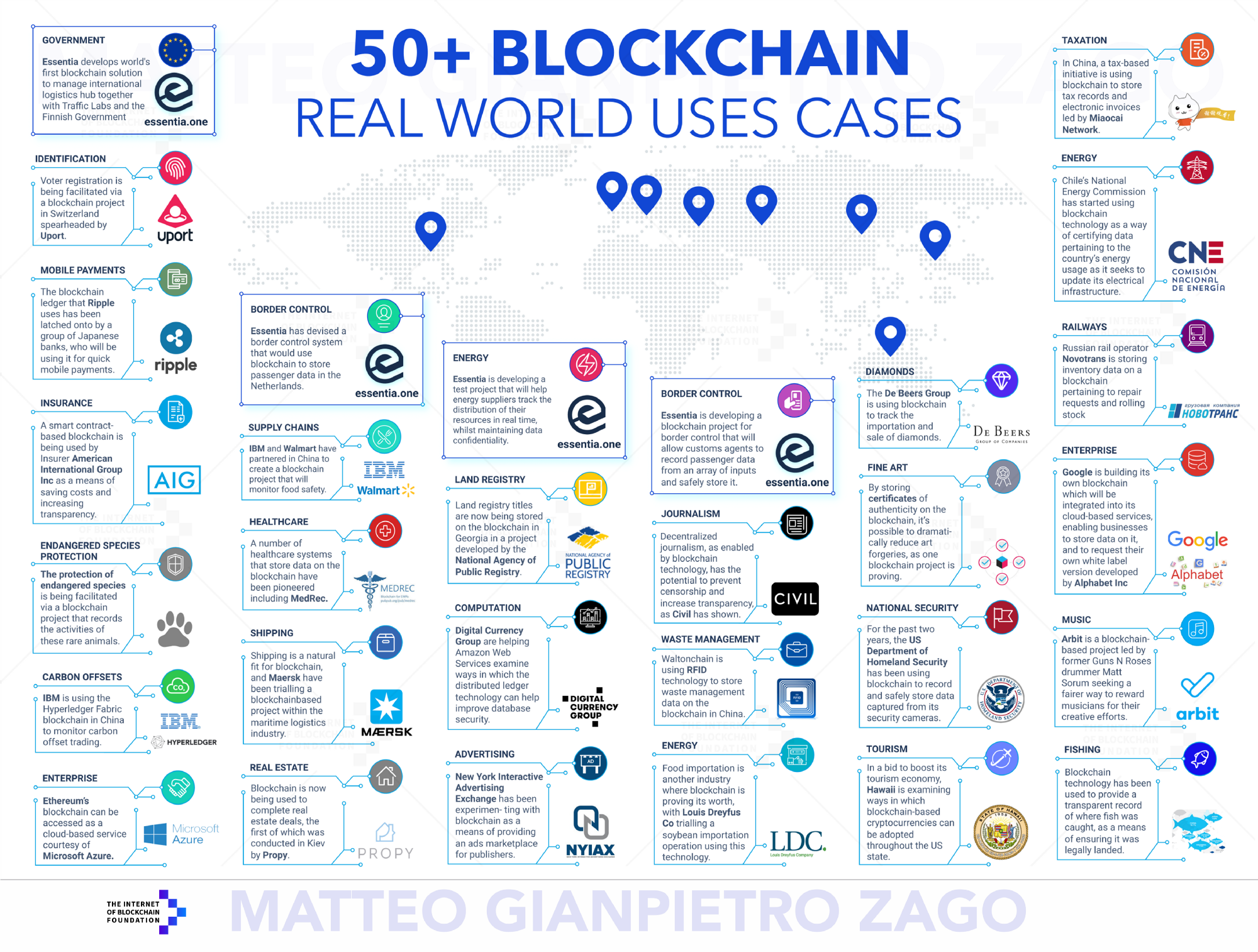 50+ Examples of How Blockchains are Taking Over the World 3