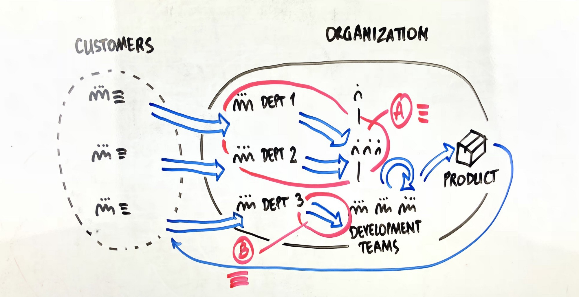 Extremely useful whiteboard templates for efficient workshops part 2 maxwellsz