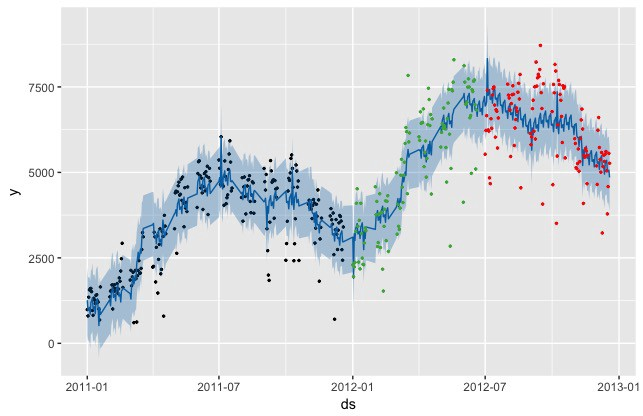Playing with Prophet on Bike Sharing Demand Time Series