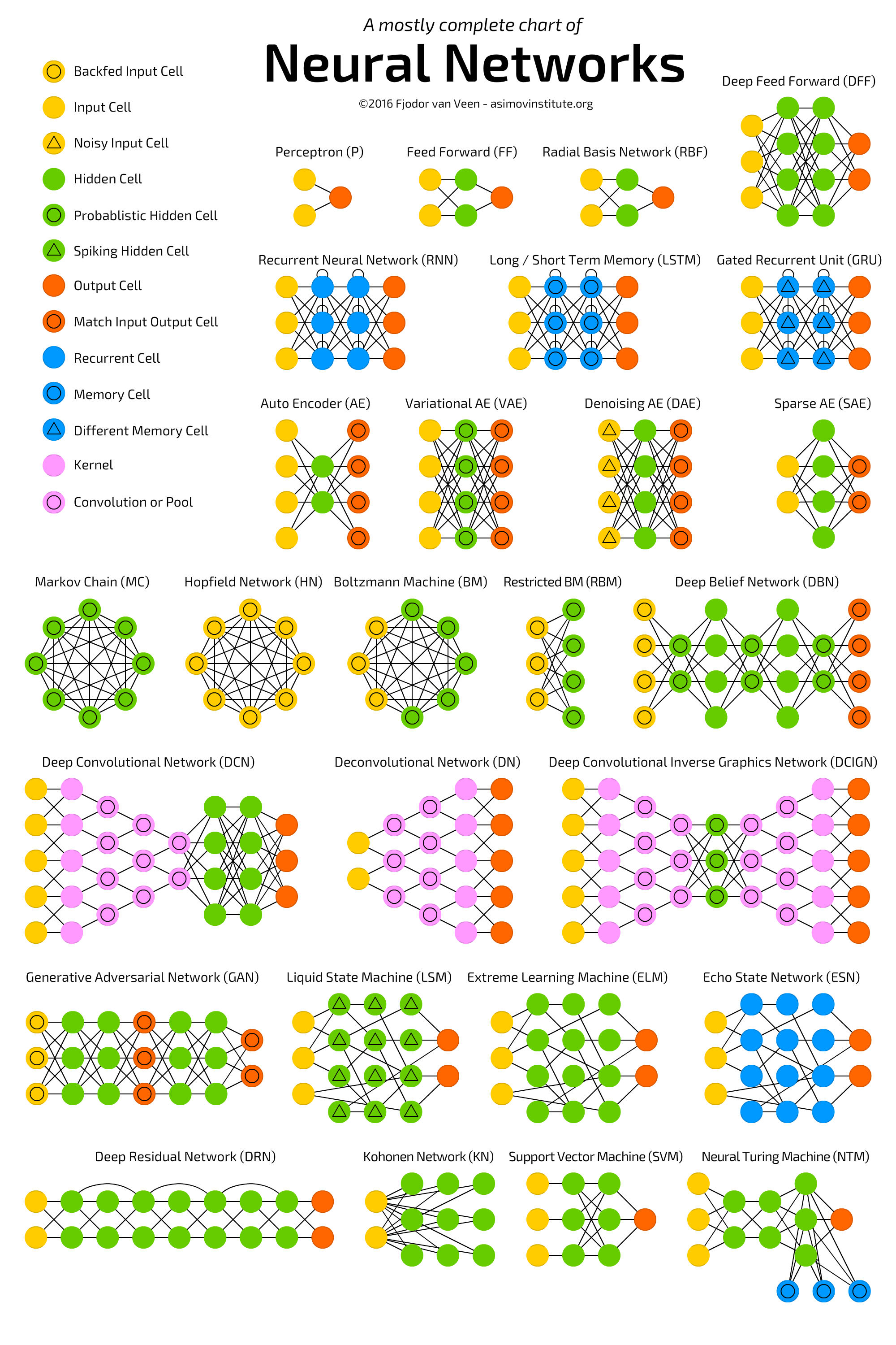 The Mostly Complete Chart Of Neural Networks Explained There Are 4 Diagrams Depending On Which System You Have I