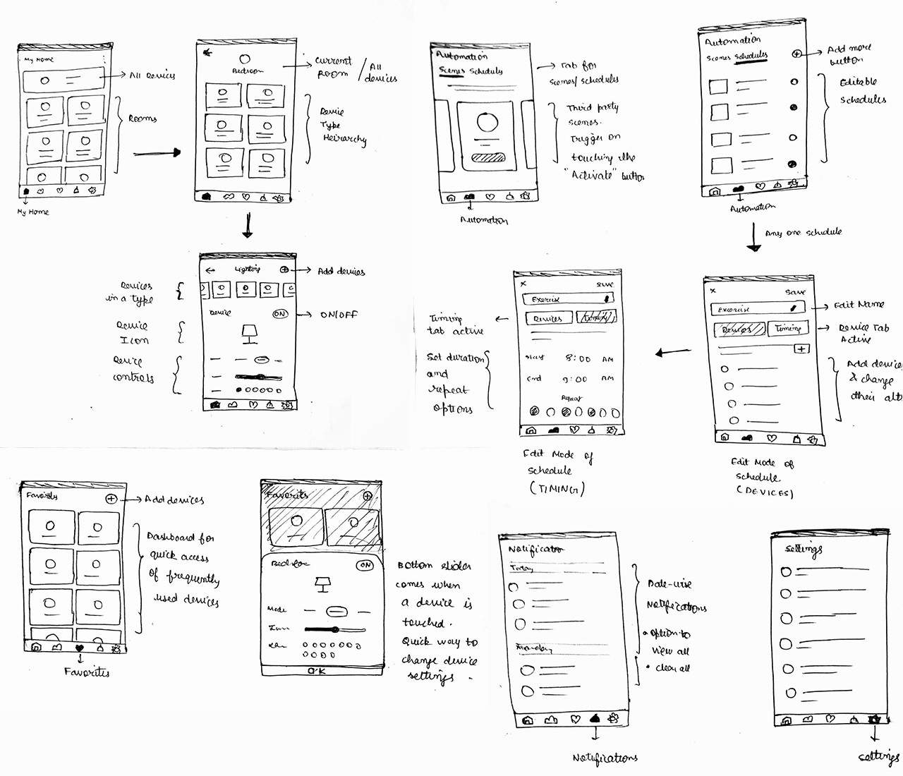 How I Designed Otomate Smart Home App Prototypr Building Automation Wiring Diagrams These Are The Initial Sketches That Prepared Before Designing High Fidelity Interfaces Paper And Pen Is A Convenient Way To Put Your Ideas Together