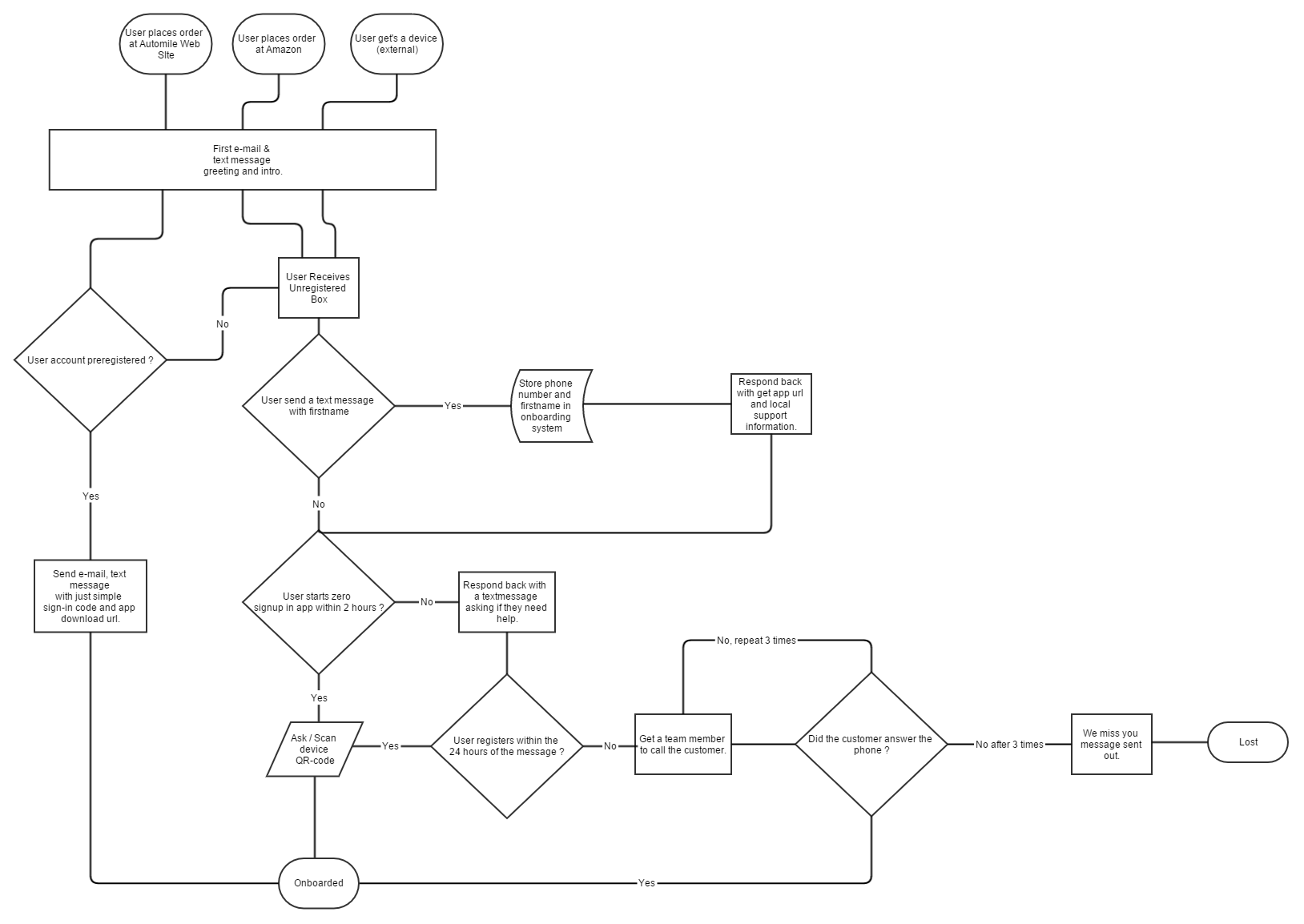 Attention to detail in saas startup onboarding dont panic just hire for iot the flowchart becomes larger but isnt so difficult to implement nvjuhfo Choice Image