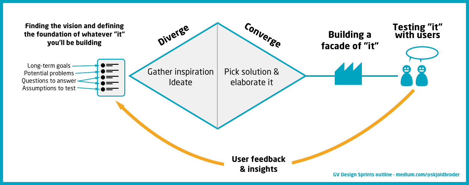 A google design sprint gone wrong and what it taught me a design sprint is a learning loop where you define and create something an it you need to learn about you test with real users and gain valuable ccuart Choice Image