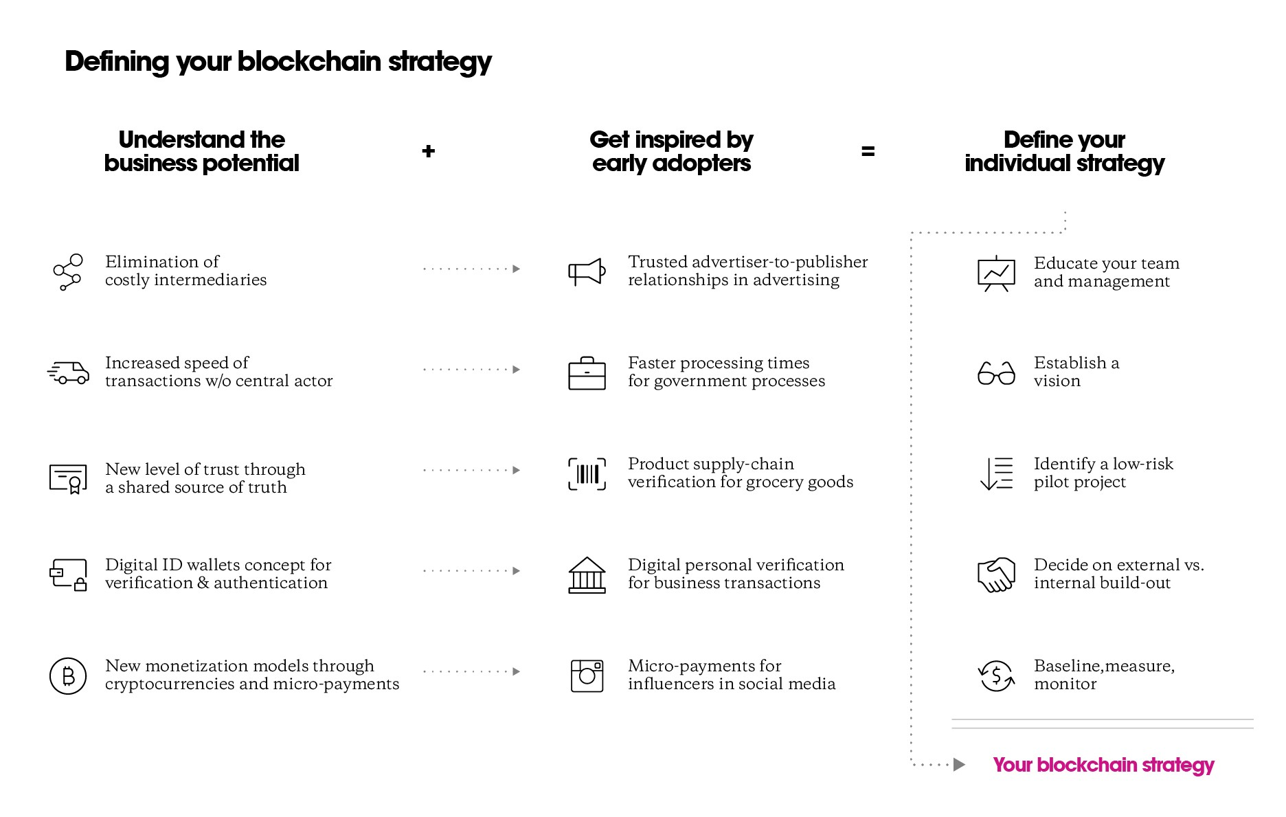 a how-to guide to defining your tailored blockchain strategy