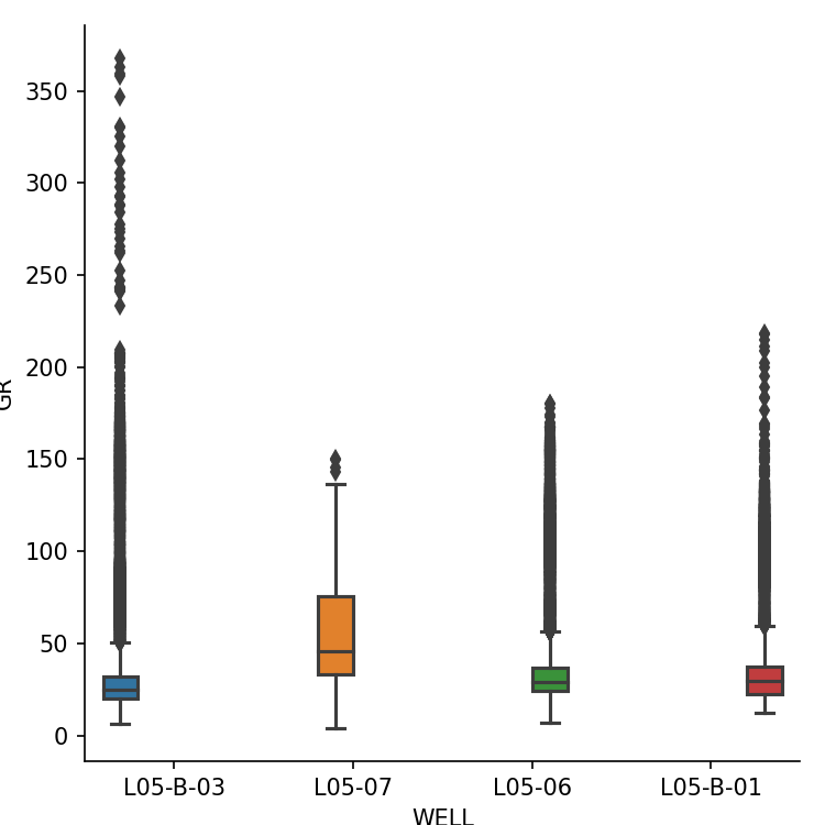 Boxplot of Gamma Ray across 4 separate wells. Image created by the author.