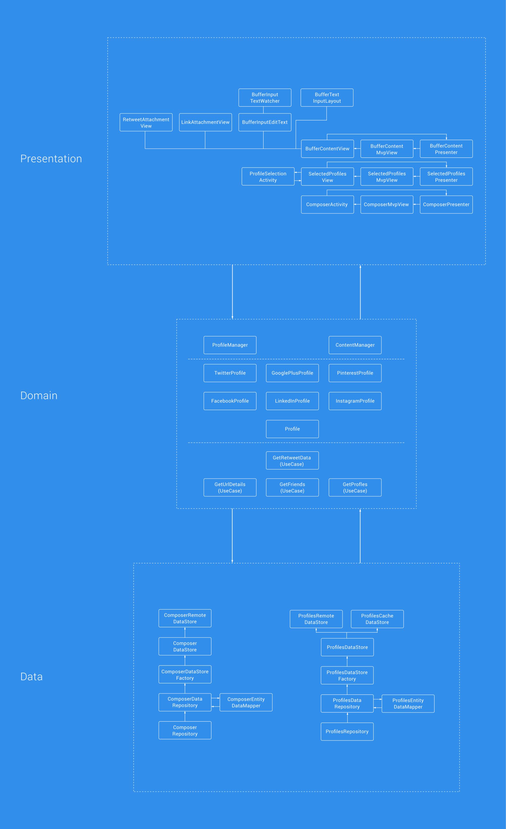 As We Previously Mentioned, This Clean Architecture Approach Layers Our  Application Into Three Different Layers The Image Above Demonstrates Now  How We've