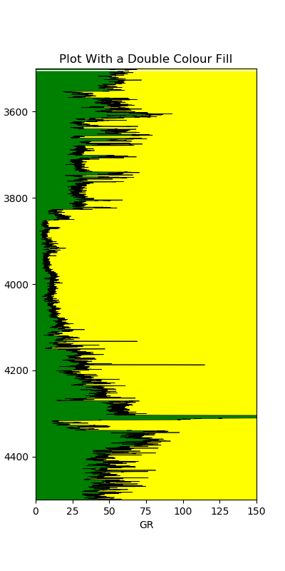 Gamma ray plot shaded green to the left and yellow to the right allowing easy identification of clean and shaley intervals.