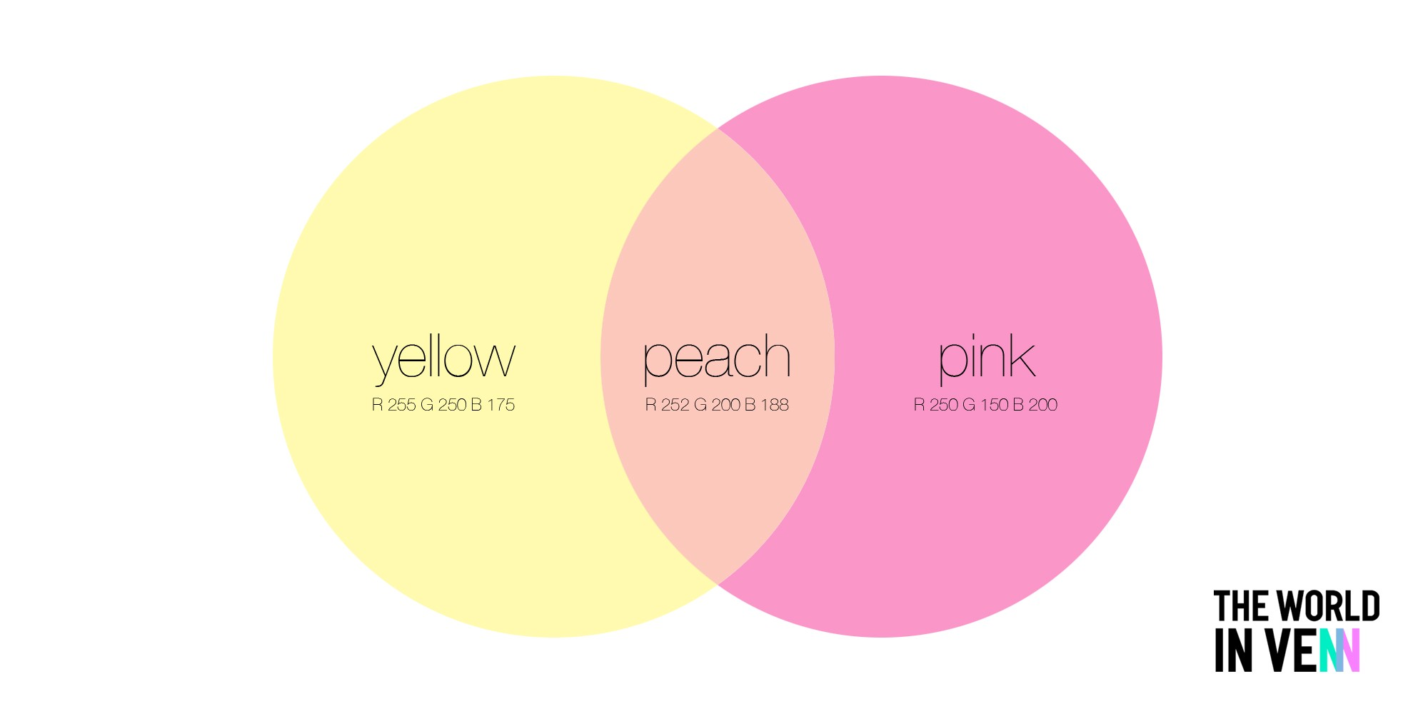 What happens when two colours overlap the world in venn medium venn diagram 1 yellow pink peach pooptronica Choice Image