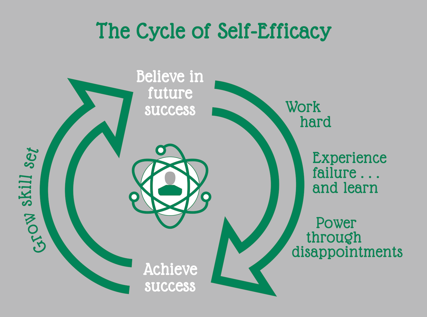 self efficacy in career Careerwise tip on coping and self-efficacy if you find that you tend to avoid difficult situations and certain types of problems, ask yourself why.