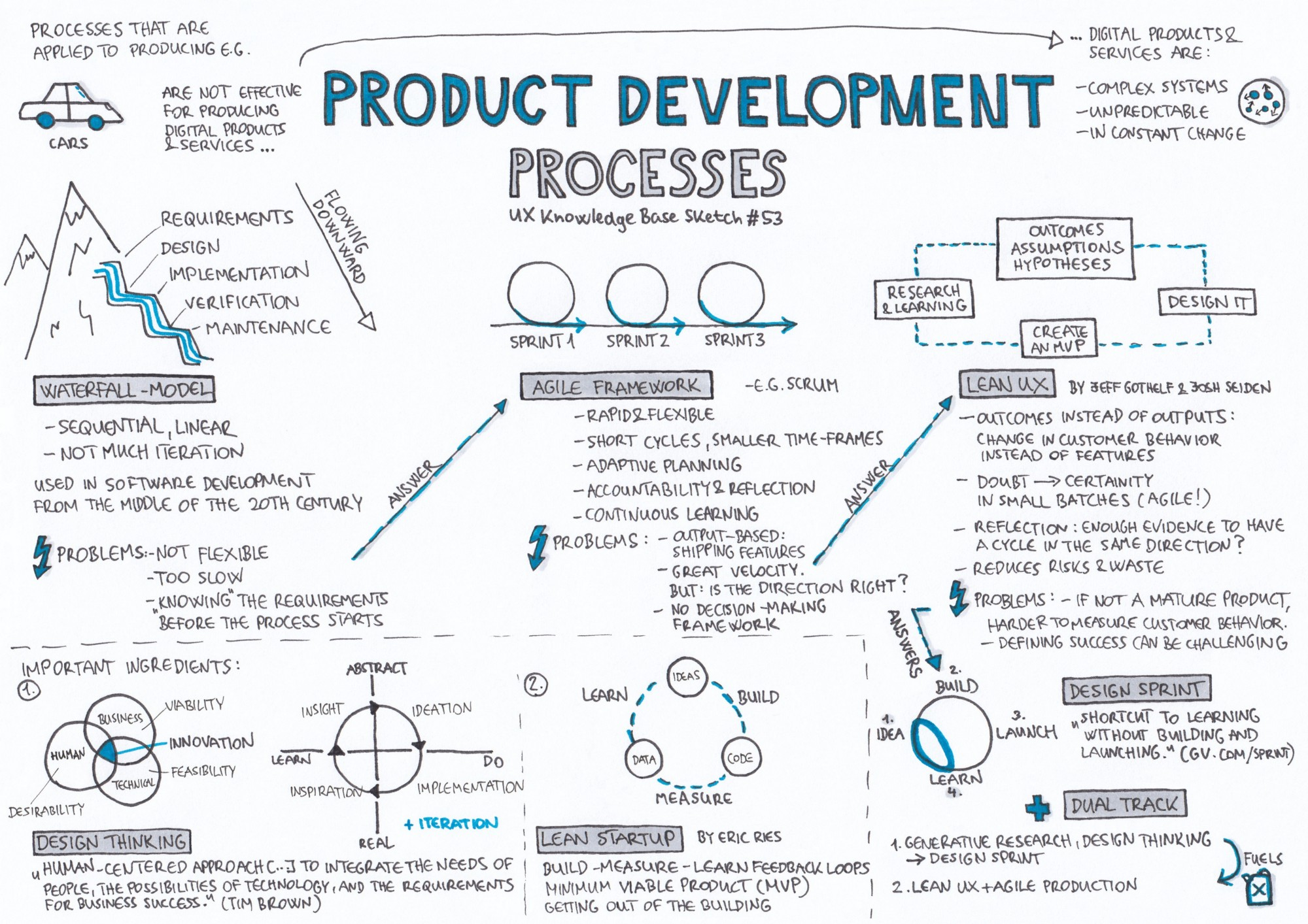Product development processes ux knowledge base sketch for Product design development