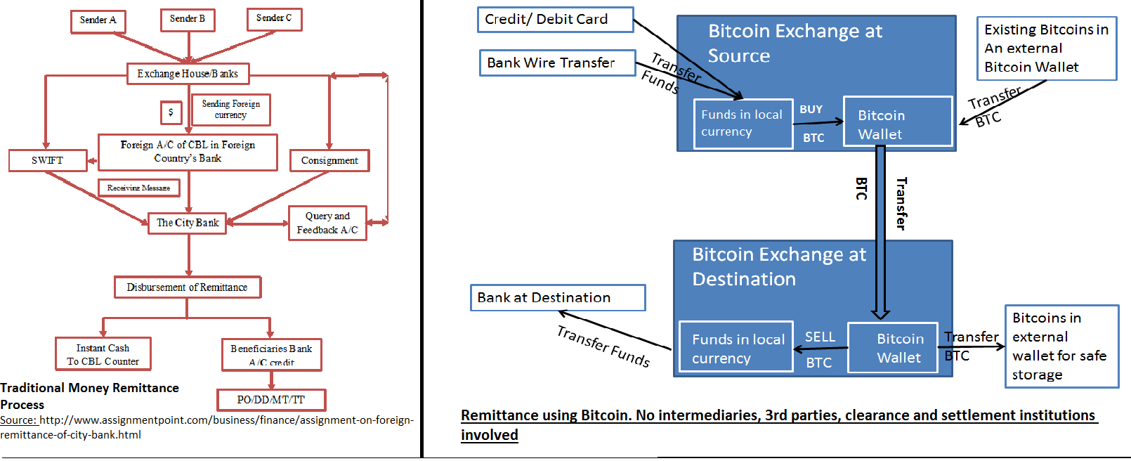 How to remit using Bitcoins and save time and even earn money